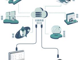 阿里云服务器怎么样,好不好;为什么要使用阿里云服务器,有哪些优势
